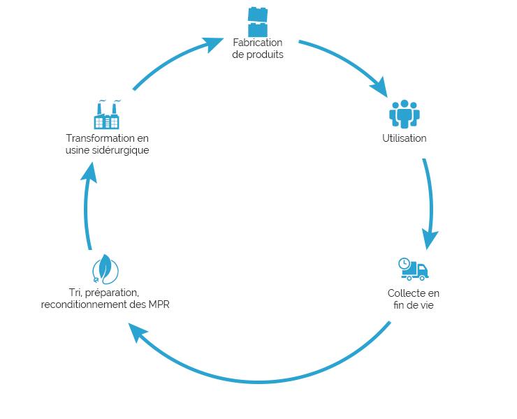 Cycle de recyclage des ferrailles