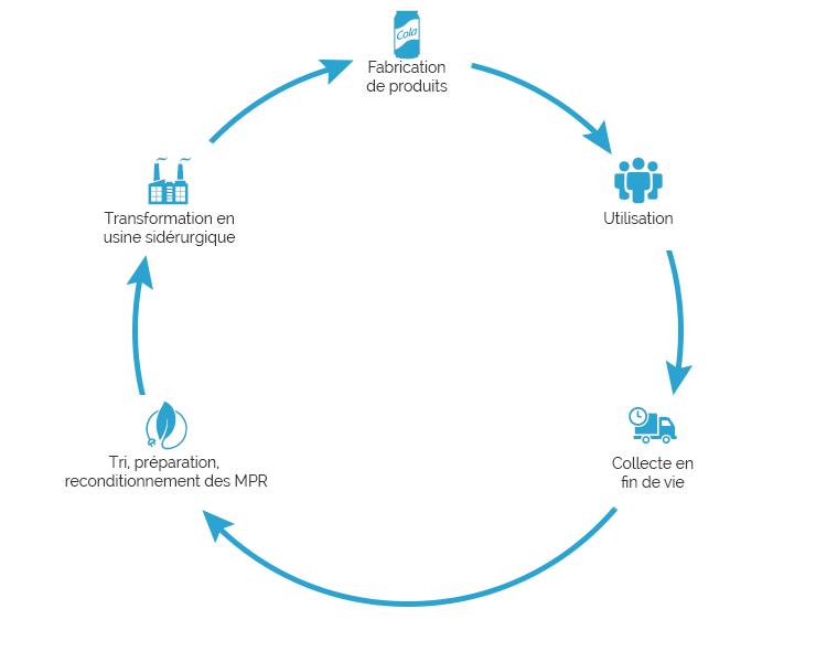 Cycle de recyclage des métaux non-ferreux