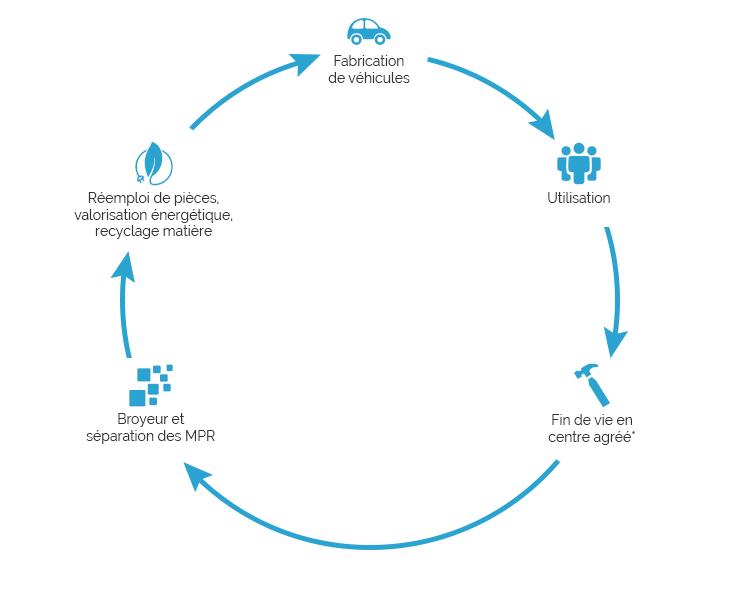 Cycle de recyclage d'un véhicule hors d'usage
